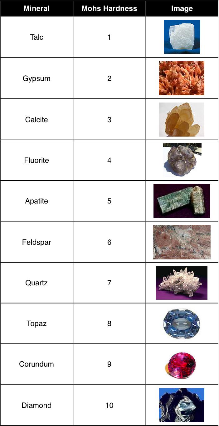 Độ cứng theo thang đá vật lý Mohs-Scale-of-Gemstone-Hardness1