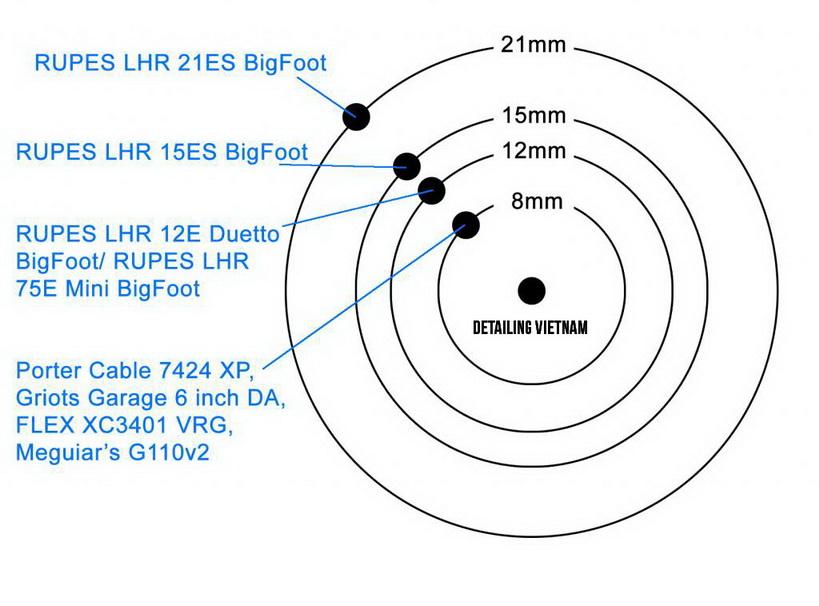 quỹ đạo ngẫu nhiên BigFoot Rupes
