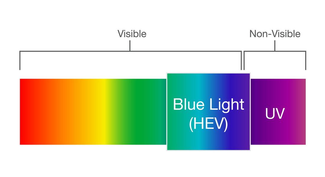 """Thử nghiệm lọc ánh sáng xanh khi dán phim cách nhiệt có """"ngăn chặn"""" tia UV như quảng cáo?"""
