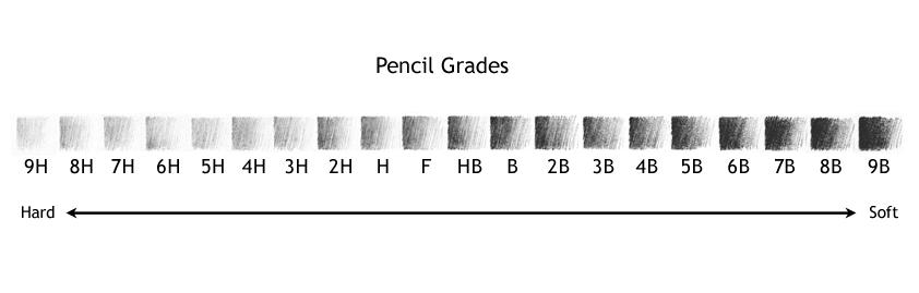 Độ cứng theo tháng bút chì Pencil Hardness Test